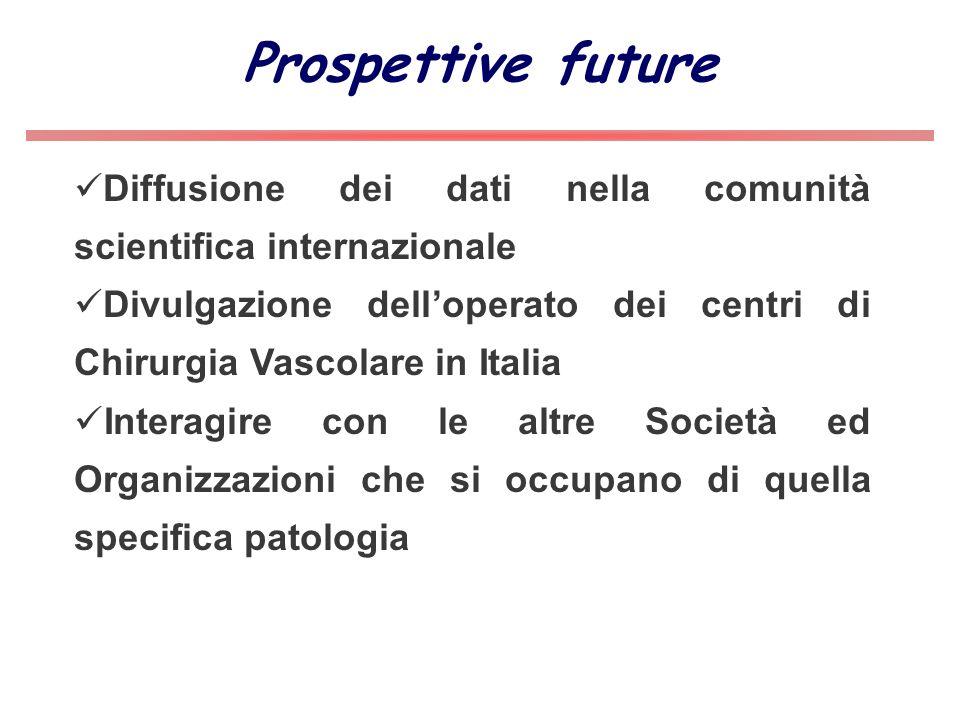 Prospettive future Diffusione dei dati nella comunità scientifica internazionale Divulgazione delloperato dei centri di Chirurgia Vascolare in Italia
