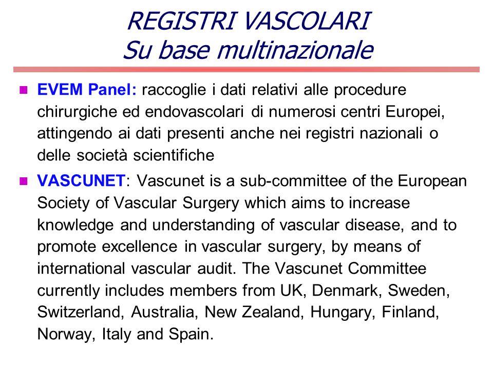 EVEM Panel: raccoglie i dati relativi alle procedure chirurgiche ed endovascolari di numerosi centri Europei, attingendo ai dati presenti anche nei re
