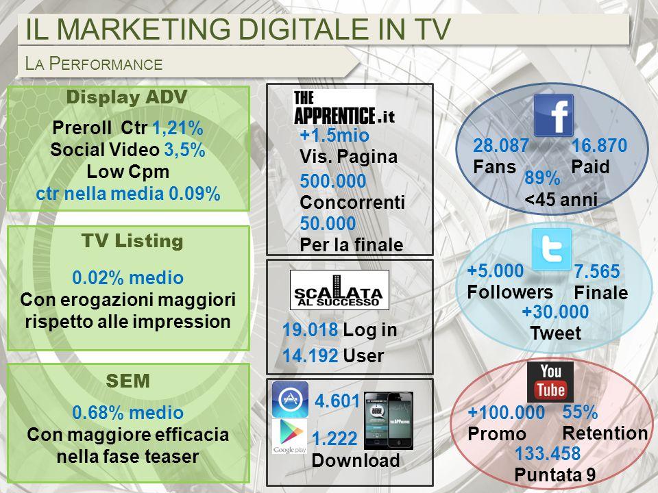 0.02% medio Con erogazioni maggiori rispetto alle impression IL MARKETING DIGITALE IN TV L A P ERFORMANCE 89% <45 anni 28.087 Fans 16.870 Paid 7.565 F