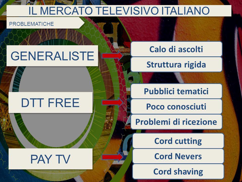IL MERCATO TELEVISIVO ITALIANO GENERALISTE DTT FREE PAY TV PROBLEMATICHE Cord Nevers Cord cutting Cord shaving Poco conosciuti Pubblici tematici Probl