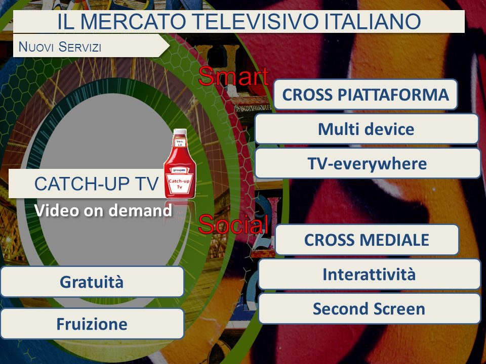 IL MERCATO TELEVISIVO ITALIANO CATCH-UP TV N UOVI S ERVIZI Interattività Second Screen CROSS PIATTAFORMA Multi device Fruizione TV-everywhere Gratuità Video on demand CROSS MEDIALE
