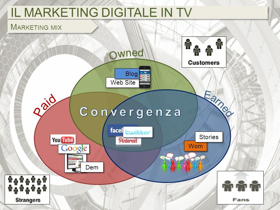 IL MARKETING DIGITALE IN TV M ARKETING MIX Web Site Blog Dem Wom Stories