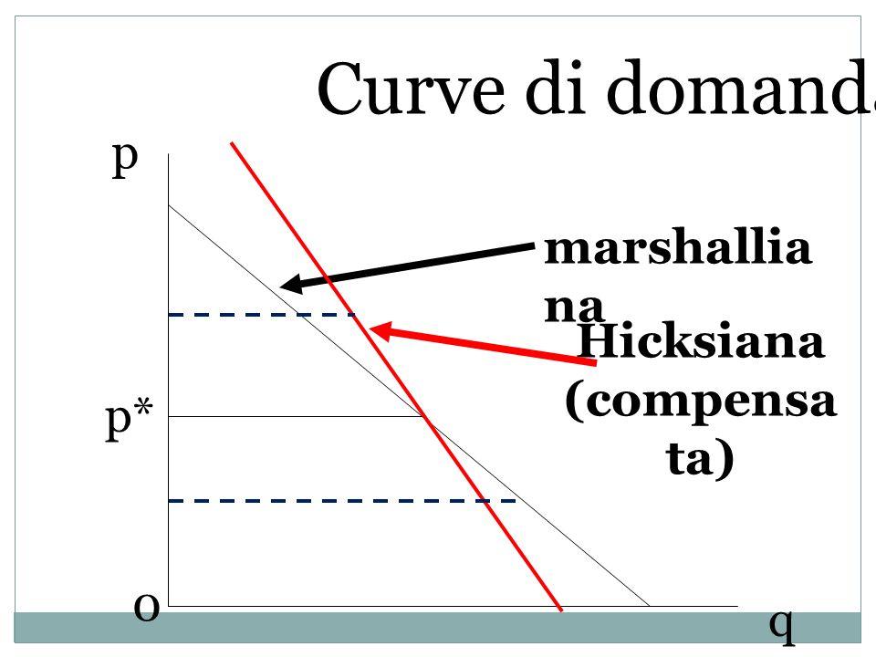 p q p* Curve di domanda 0 marshallia na Hicksiana (compensa ta)