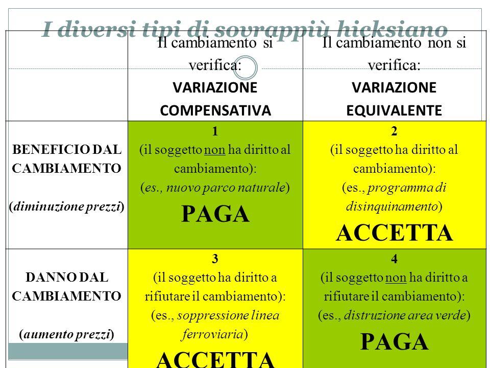 I diversi tipi di sovrappiù hicksiano Il cambiamento si verifica: VARIAZIONE COMPENSATIVA Il cambiamento non si verifica: VARIAZIONE EQUIVALENTE BENEF