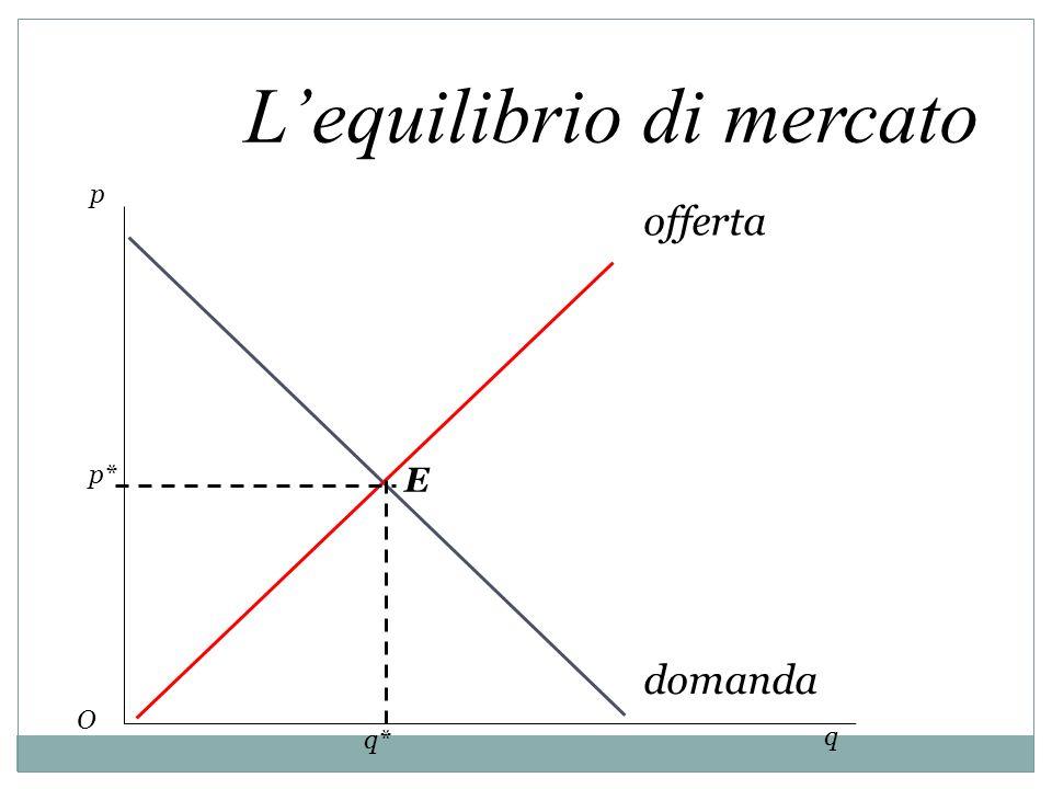 Lequilibrio di mercato p q offerta domanda p* q* E O