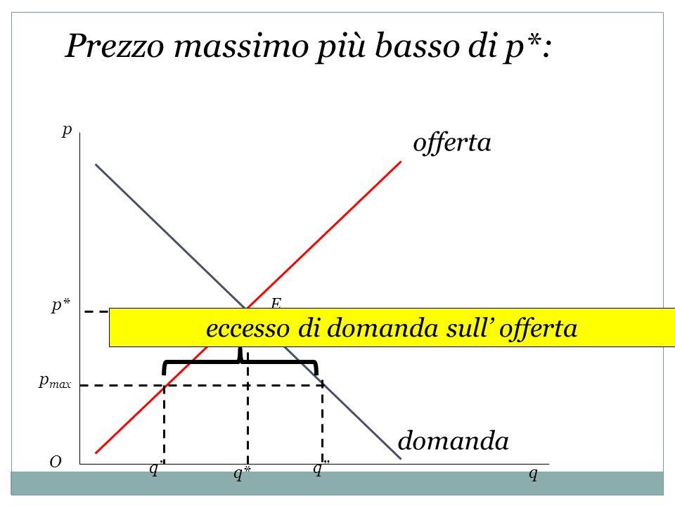 p q offerta domanda p* q* E O qq eccesso di domanda sull offerta Prezzo massimo più basso di p*: p max