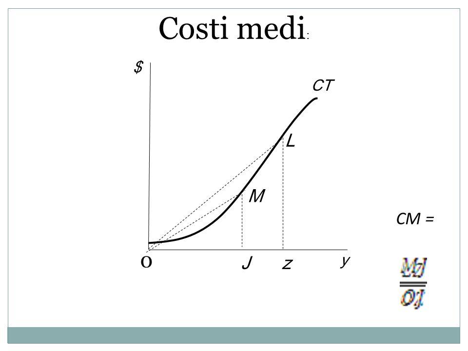 L M y $ Jz CT 0 CM = Costi medi :