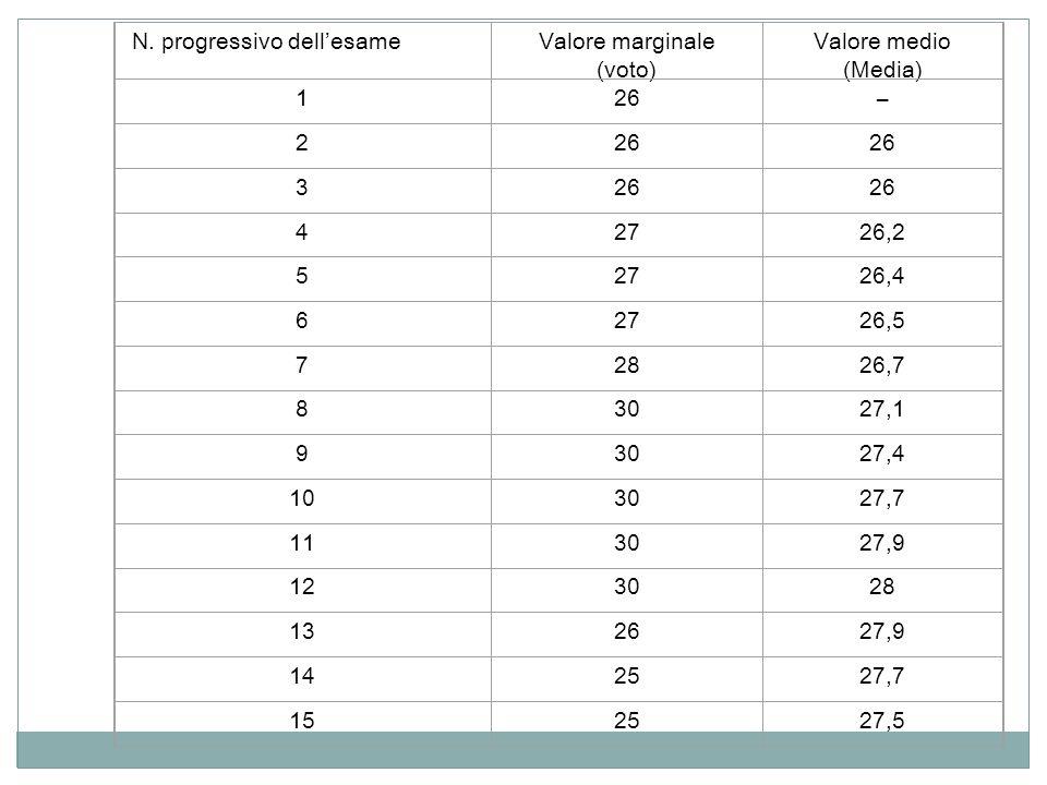 N. progressivo dellesameValore marginale (voto) Valore medio (Media) 126– 2 3 42726,2 52726,4 62726,5 72826,7 83027,1 93027,4 103027,7 113027,9 123028