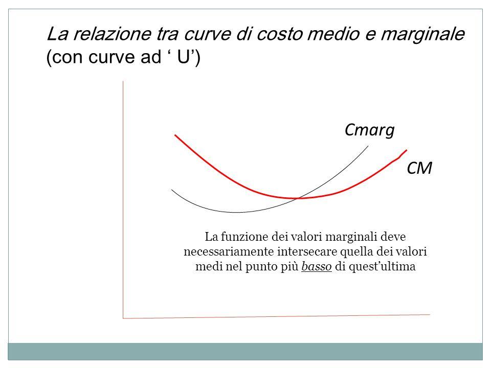La relazione tra curve di costo medio e marginale (con curve ad U ) Cmarg CM La funzione dei valori marginali deve necessariamente intersecare quella