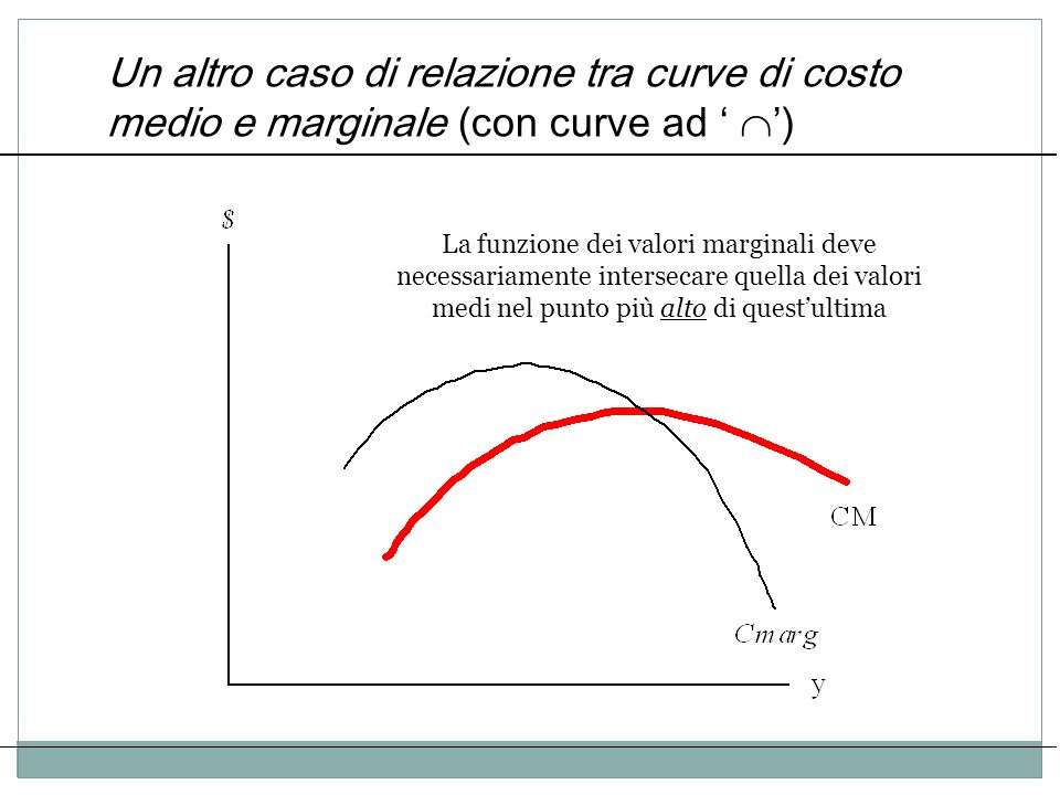 Un altro caso di relazione tra curve di costo medio e marginale (con curve ad ) La funzione dei valori marginali deve necessariamente intersecare quel