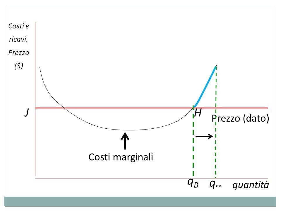 Costi e ricavi, Prezzo ($) quantità Costi marginali Prezzo (dato) qBqB HJ q..