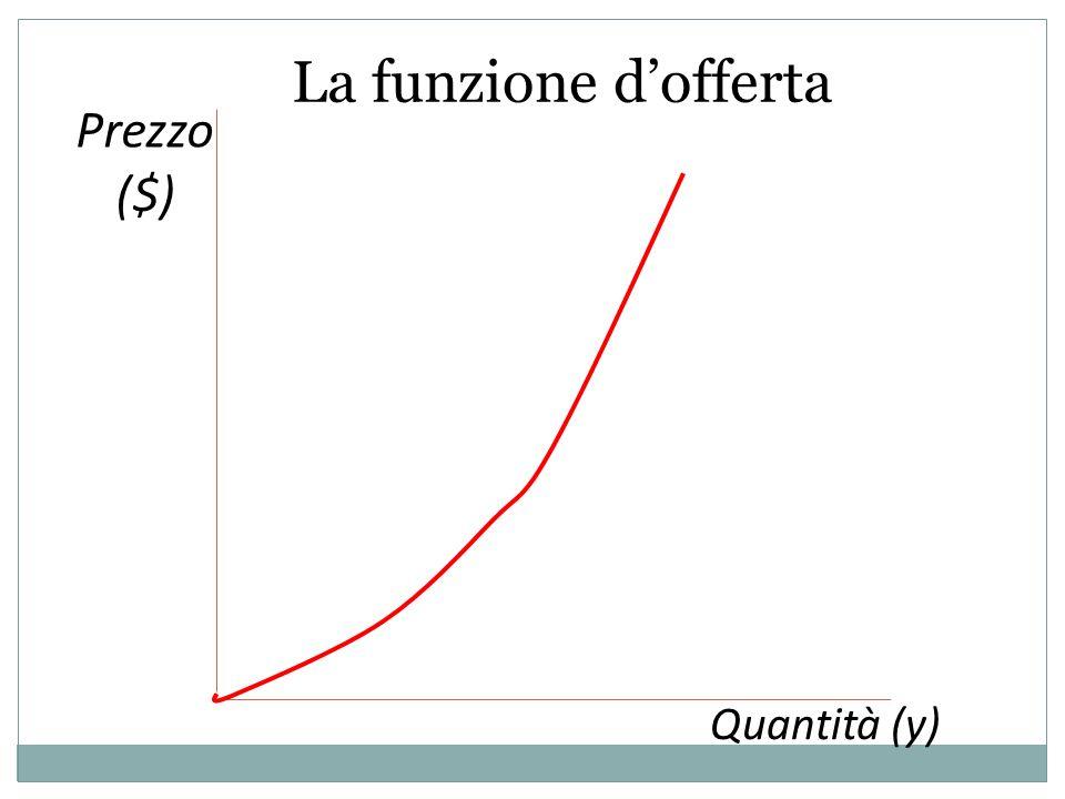 Prezzo ($) Quantità (y) La funzione dofferta