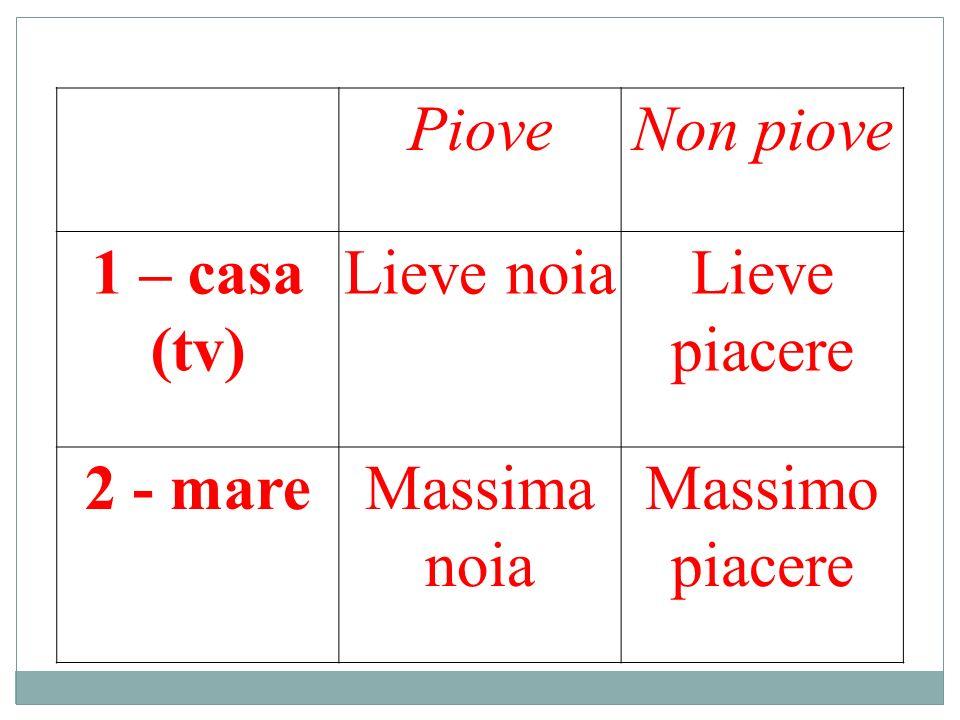 PioveNon piove 1 – casa (tv) Lieve noiaLieve piacere 2 - mareMassima noia Massimo piacere