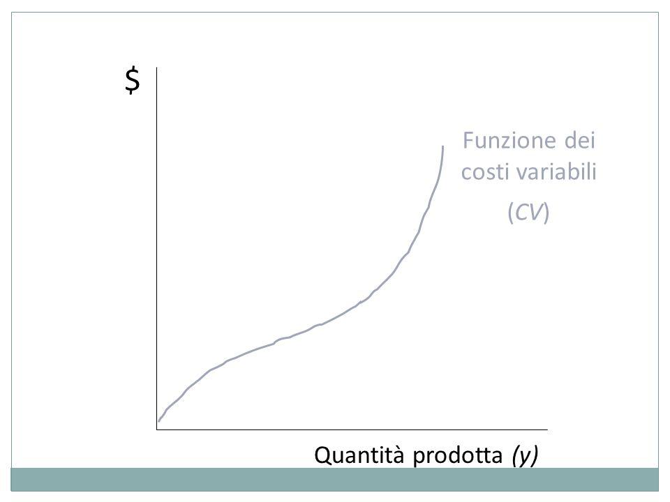 $ Quantità prodotta (y) Funzione dei costi variabili (CV)