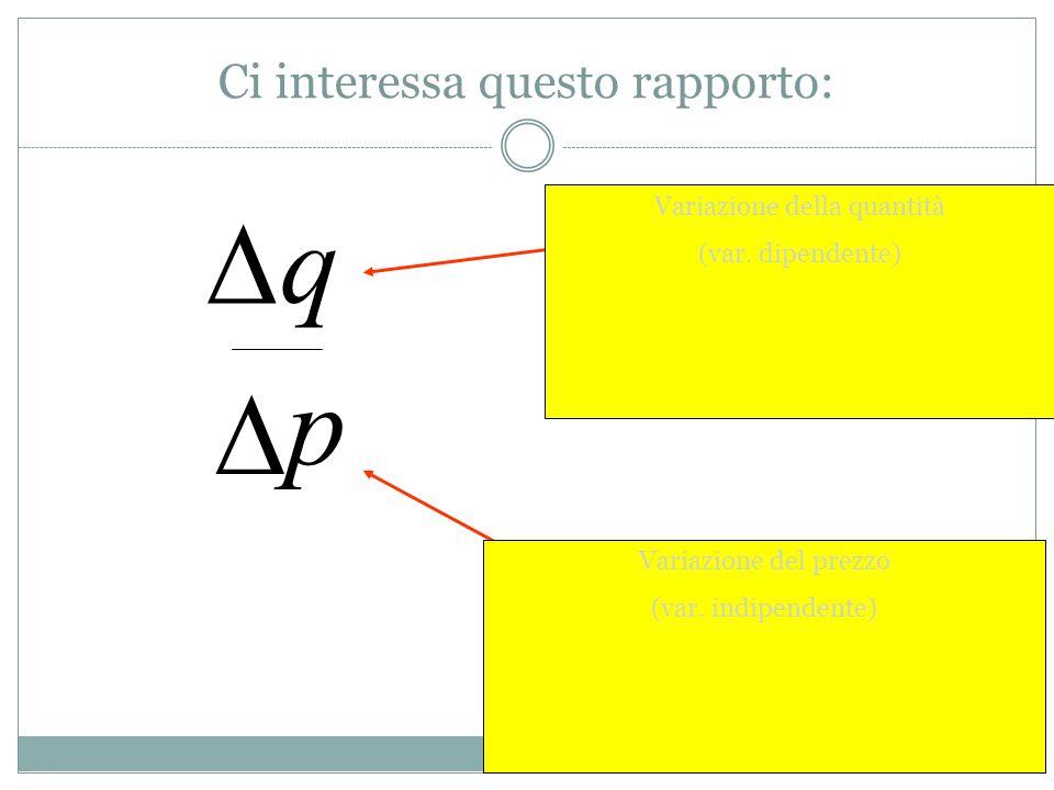 Ci interessa questo rapporto: q p Variazione della quantità (var. dipendente) Variazione del prezzo (var. indipendente)