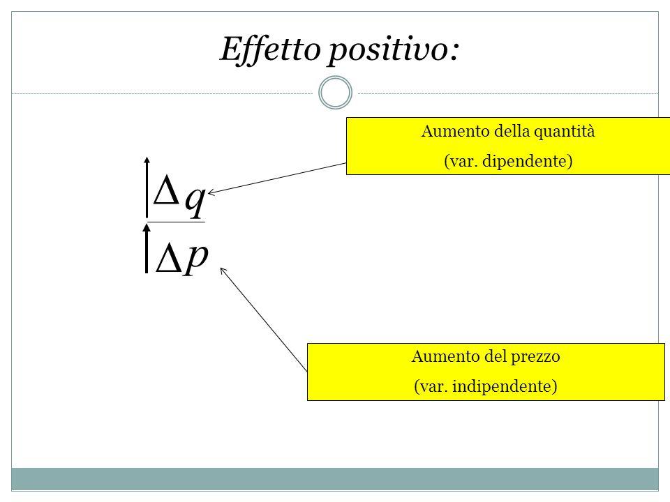 q p Aumento della quantità (var. dipendente) Aumento del prezzo (var. indipendente) Effetto positivo: