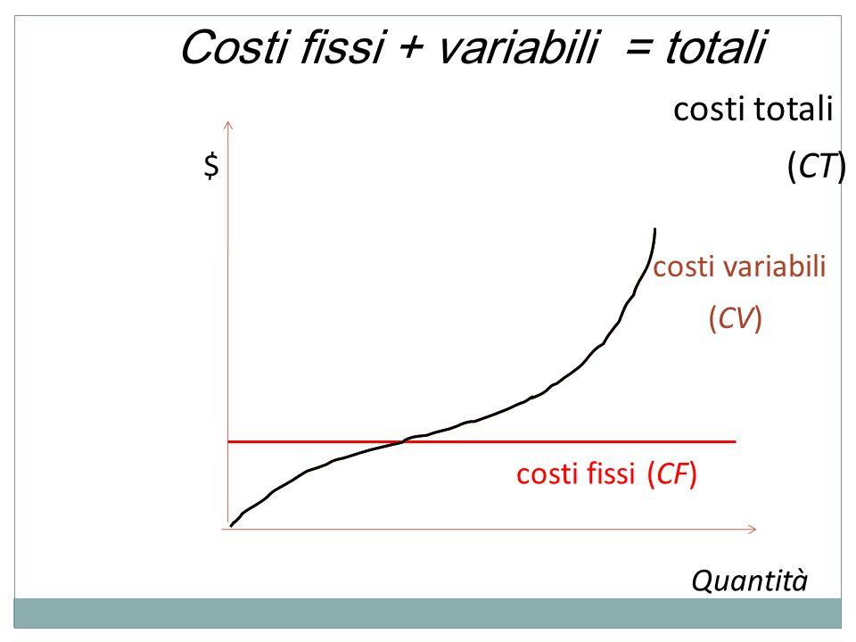 B A E F C h k.... m n quantità $ Costi marginali: