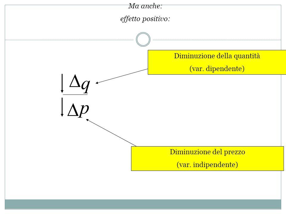 q p Diminuzione della quantità (var. dipendente) Diminuzione del prezzo (var. indipendente) Ma anche: effetto positivo: