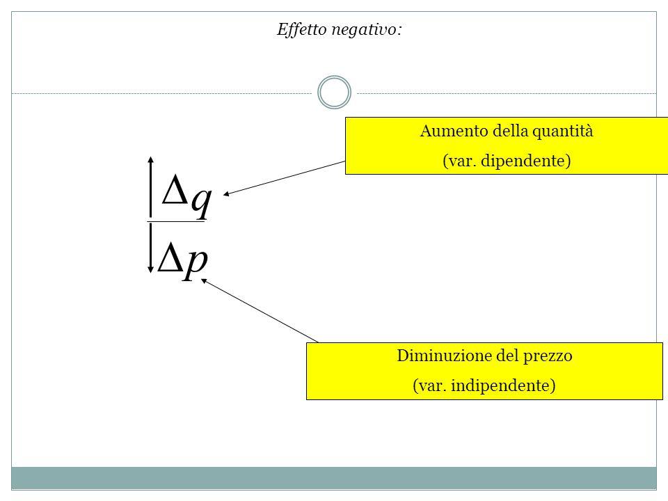 q p Aumento della quantità (var. dipendente) Diminuzione del prezzo (var. indipendente) Effetto negativo:
