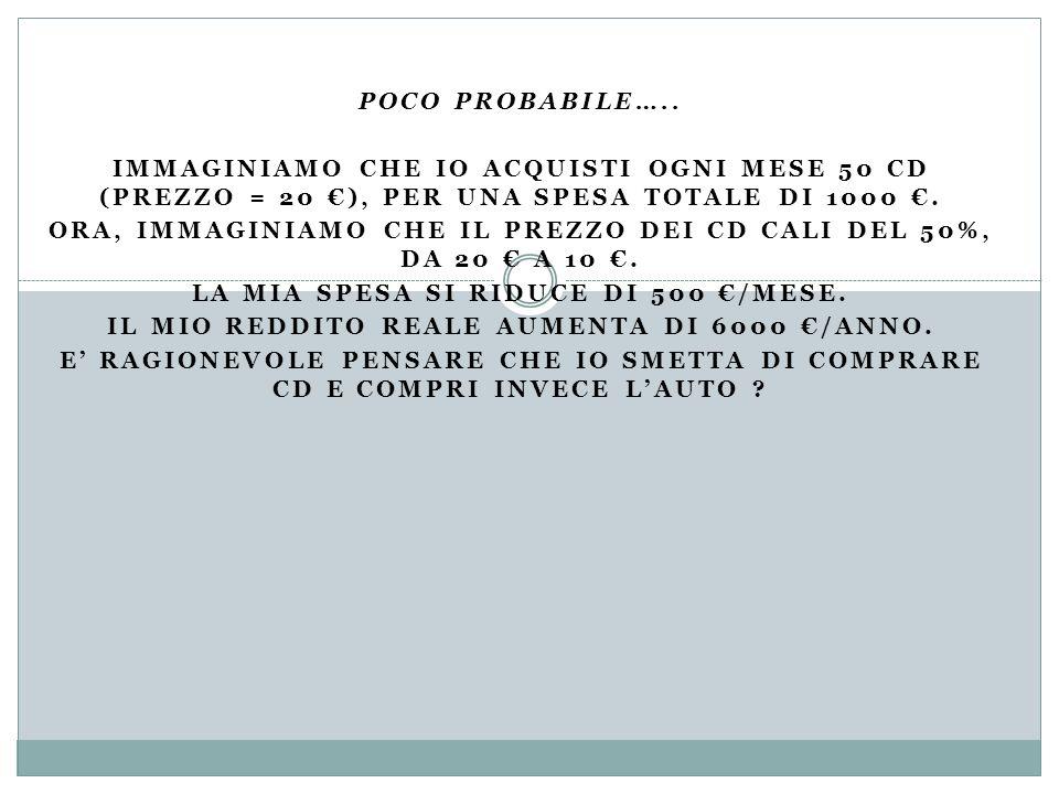 POCO PROBABILE….. IMMAGINIAMO CHE IO ACQUISTI OGNI MESE 50 CD (PREZZO = 20 ), PER UNA SPESA TOTALE DI 1000. ORA, IMMAGINIAMO CHE IL PREZZO DEI CD CALI