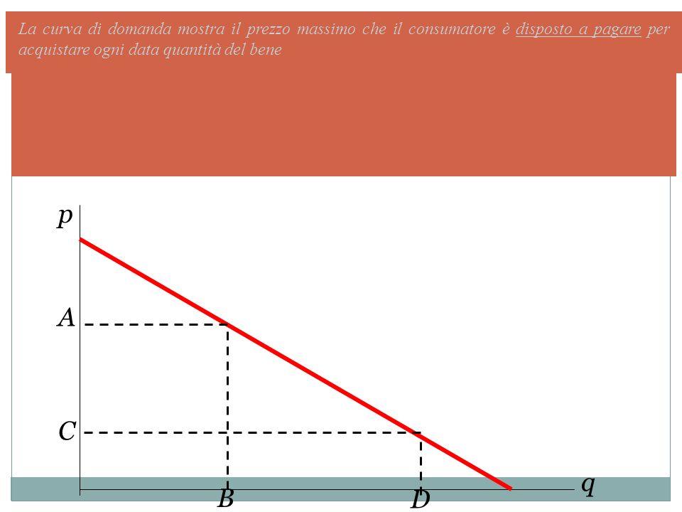 p q La curva di domanda mostra il prezzo massimo che il consumatore è disposto a pagare per acquistare ogni data quantità del bene D A C B