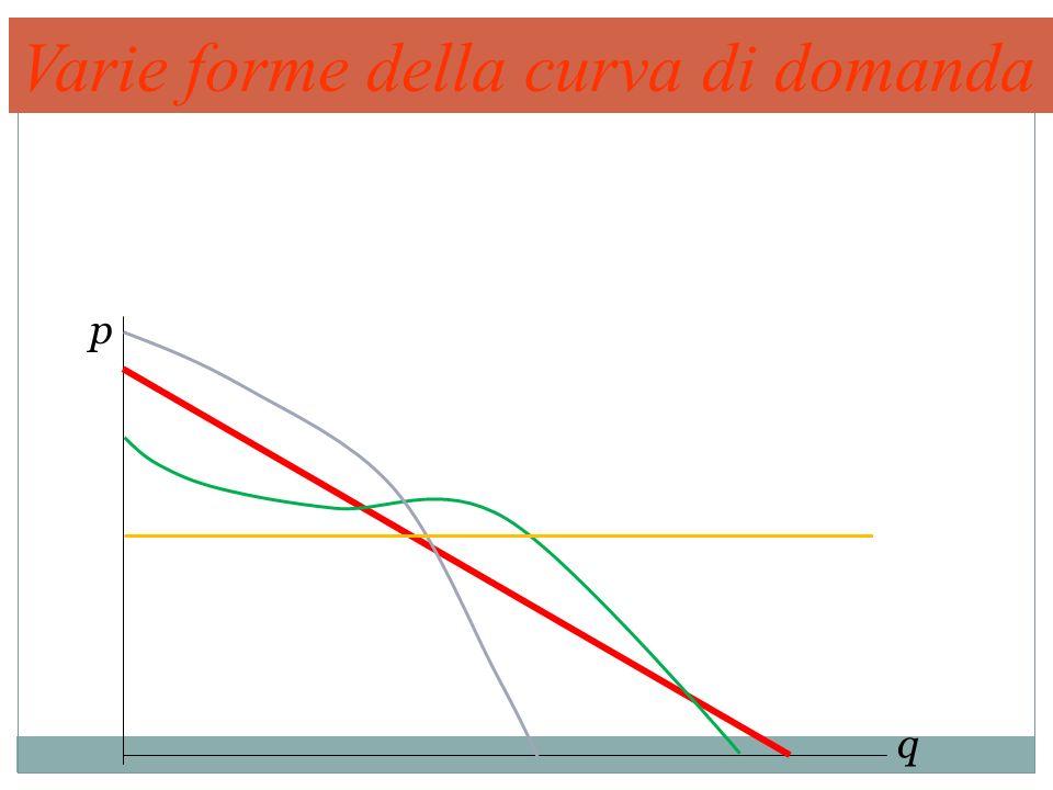 Varie forme della curva di domanda p q