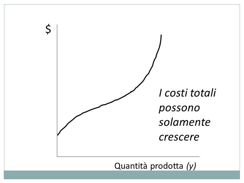 $ Quantità prodotta (y) I costi totali possono solamente crescere