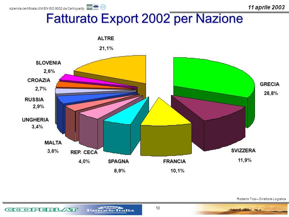 11 aprile 2003 Azienda certificata UNI EN ISO 9002 da Certiquality 10 Fatturato Export 2002 per Nazione UNGHERIA RUSSIA RUSSIAALTREGRECIA 28,8% SVIZZE