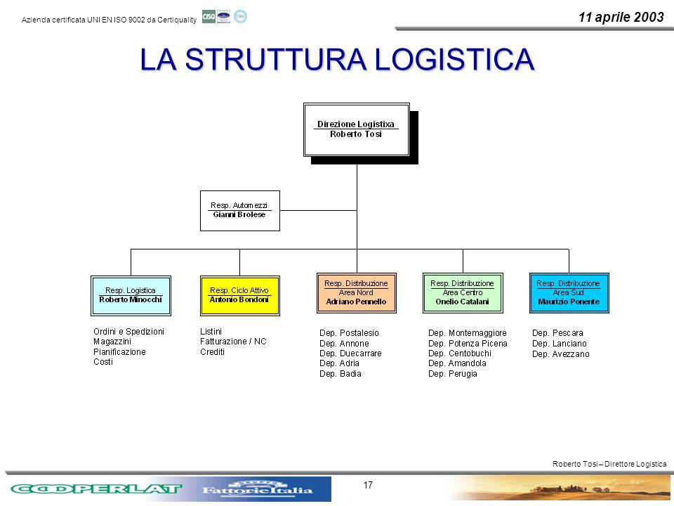 11 aprile 2003 Azienda certificata UNI EN ISO 9002 da Certiquality 17 LA STRUTTURA LOGISTICA Roberto Tosi – Direttore Logistica