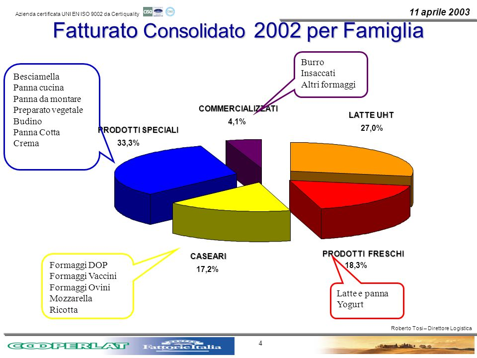 11 aprile 2003 Azienda certificata UNI EN ISO 9002 da Certiquality 4 Fatturato Consolidato 2002 per Famiglia PRODOTTI SPECIALI PRODOTTI SPECIALI LATTE