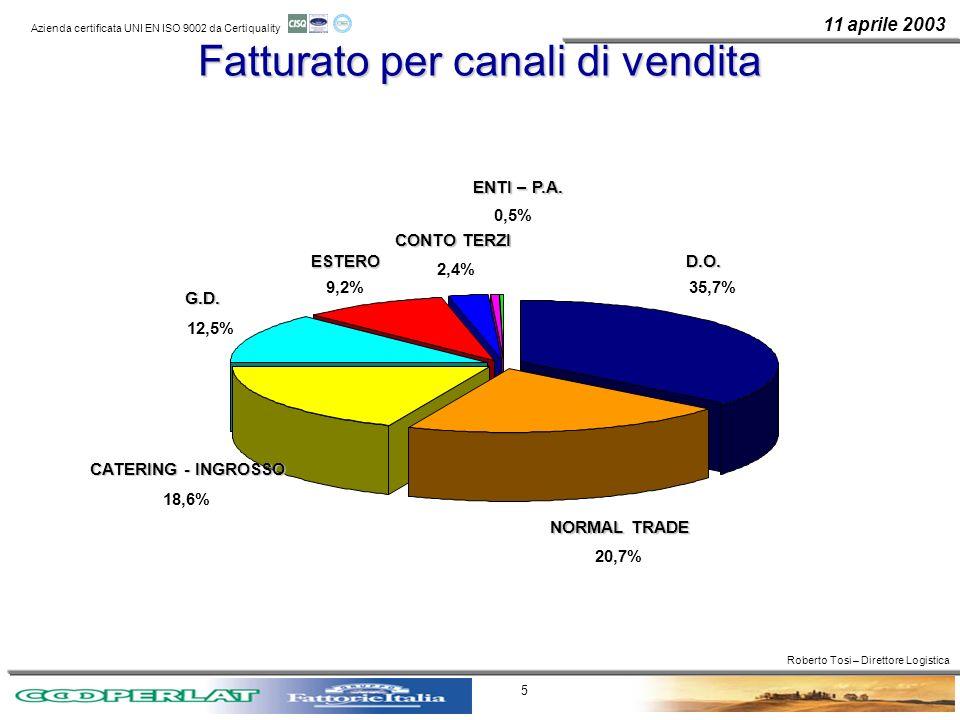 11 aprile 2003 Azienda certificata UNI EN ISO 9002 da Certiquality 5 Fatturato per canali di vendita NORMAL TRADE 20,7% CATERING - INGROSSO 18,6% G.D.