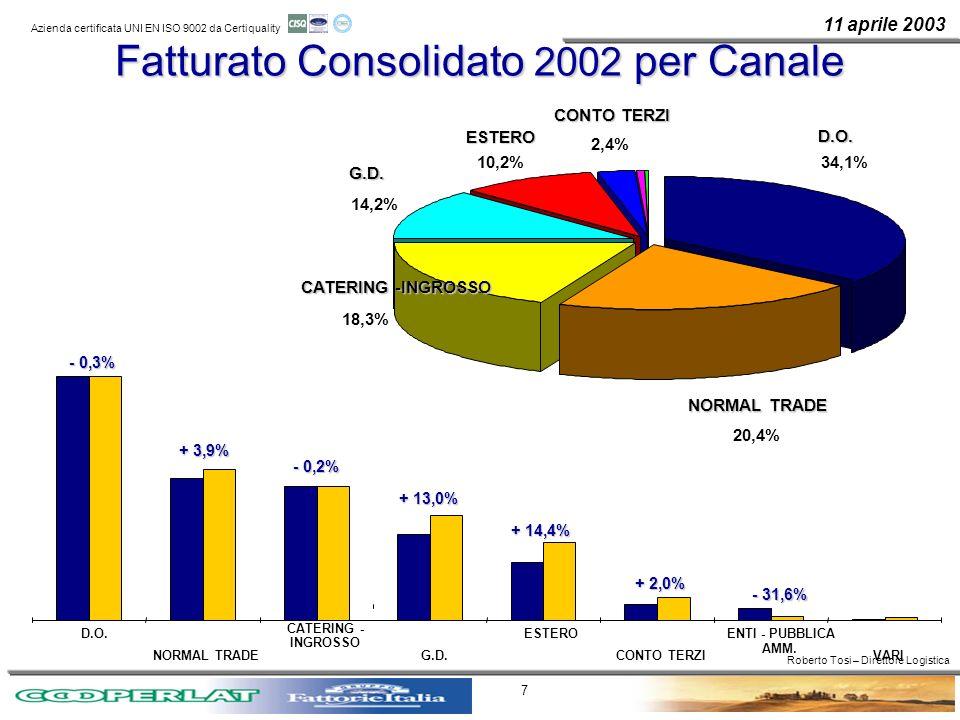 11 aprile 2003 Azienda certificata UNI EN ISO 9002 da Certiquality 7 Fatturato Consolidato 2002 per Canale NORMAL TRADE 20,4% CATERING -INGROSSO 18,3%