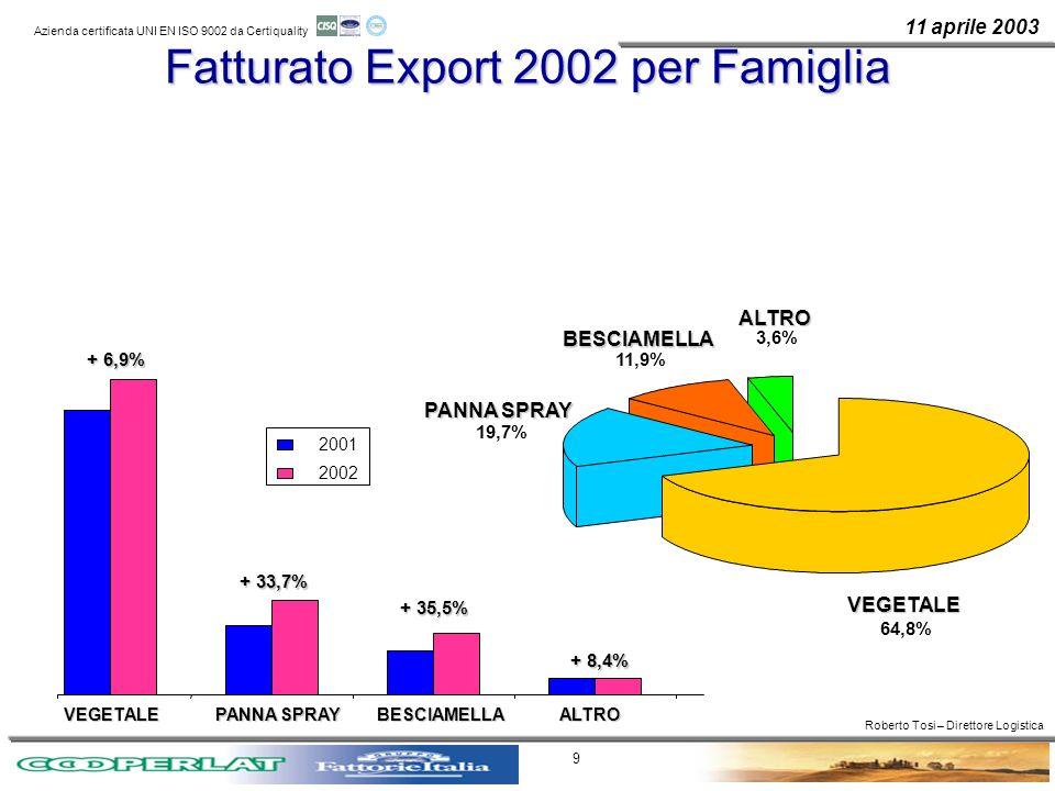 11 aprile 2003 Azienda certificata UNI EN ISO 9002 da Certiquality 9 Fatturato Export 2002 per Famiglia 64,8% VEGETALE PANNA SPRAY 19,7% BESCIAMELLA 1