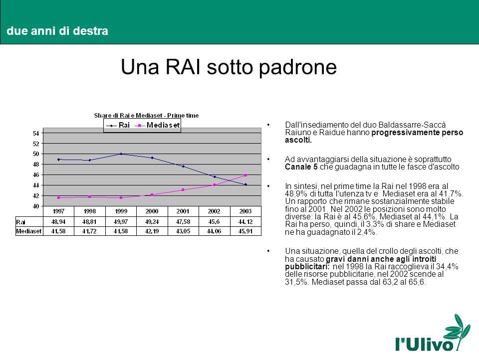 due anni di destra Una RAI sotto padrone Dall'insediamento del duo Baldassarre-Saccà Raiuno e Raidue hanno progressivamente perso ascolti. Ad avvantag