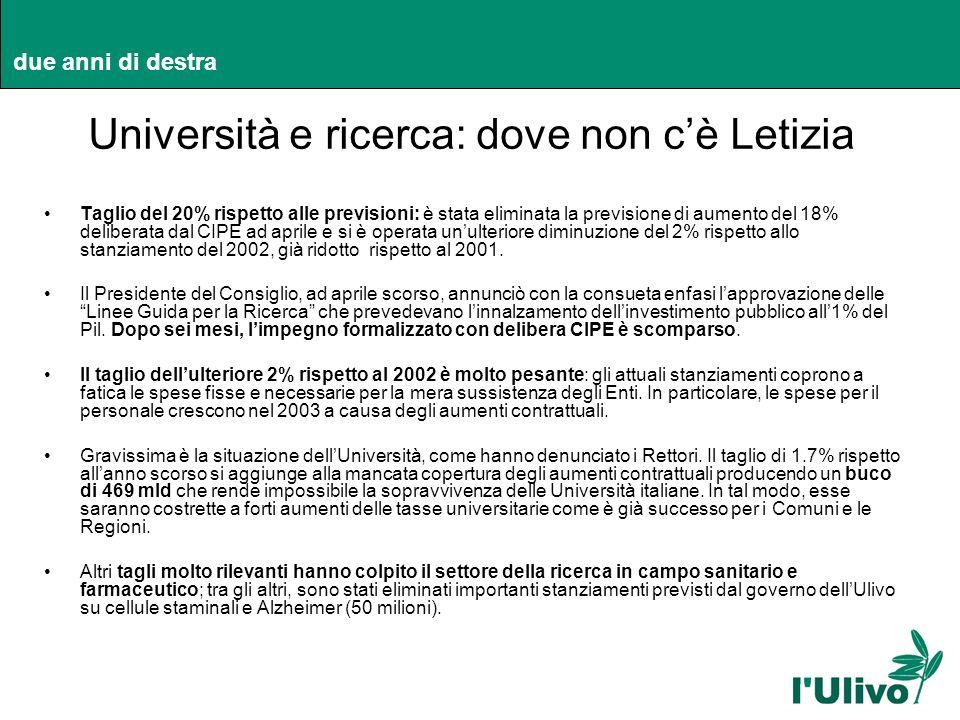 due anni di destra Università e ricerca: dove non cè Letizia Taglio del 20% rispetto alle previsioni: è stata eliminata la previsione di aumento del 1