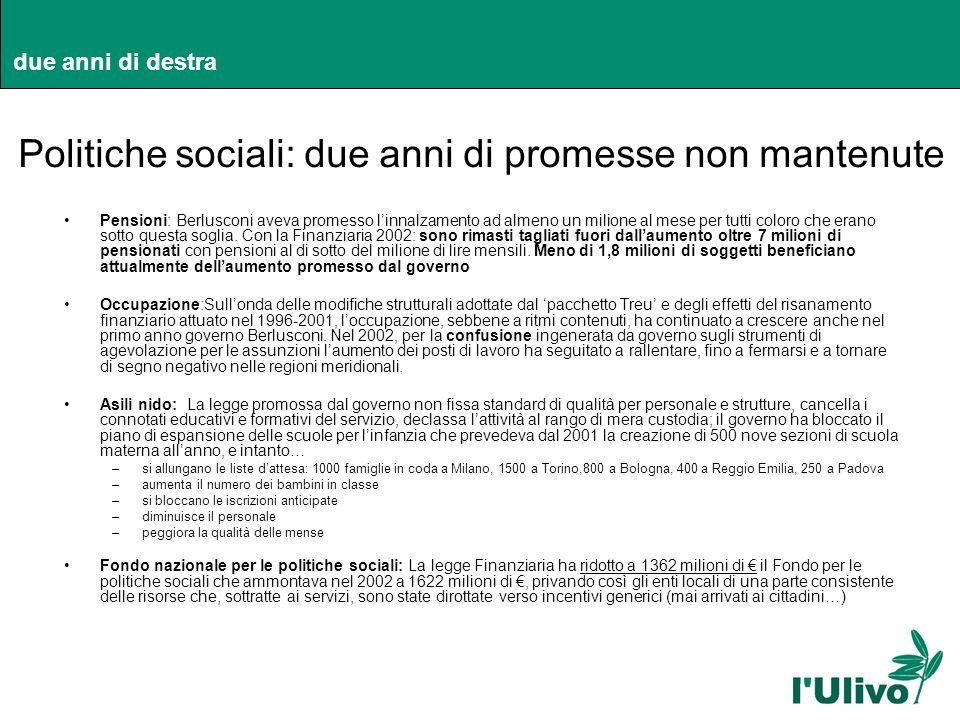 due anni di destra Politiche sociali: due anni di promesse non mantenute Pensioni: Berlusconi aveva promesso linnalzamento ad almeno un milione al mes