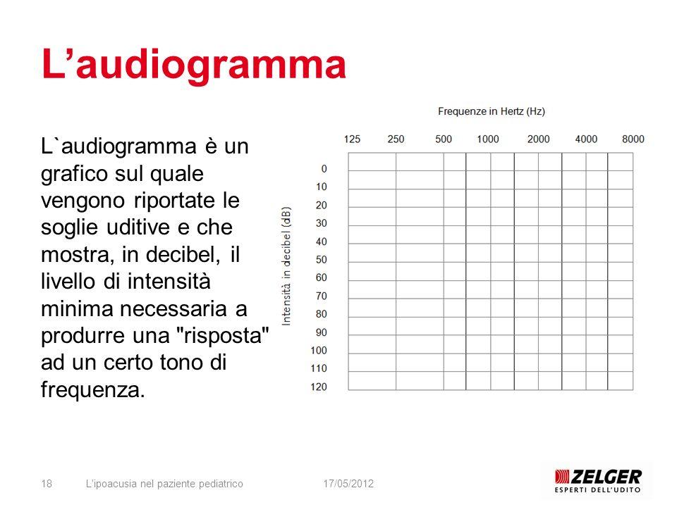 L'ipoacusia nel paziente pediatrico1817/05/2012 L`audiogramma è un grafico sul quale vengono riportate le soglie uditive e che mostra, in decibel, il