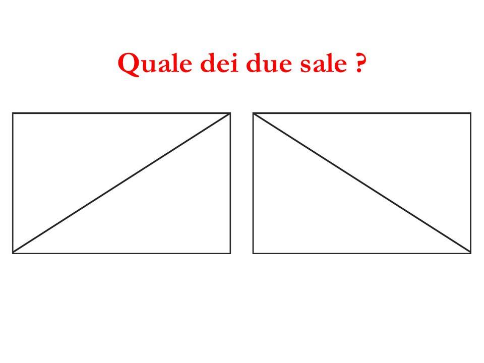 Dovè il futuro, a destra o a sinistra, sopra o sotto ?