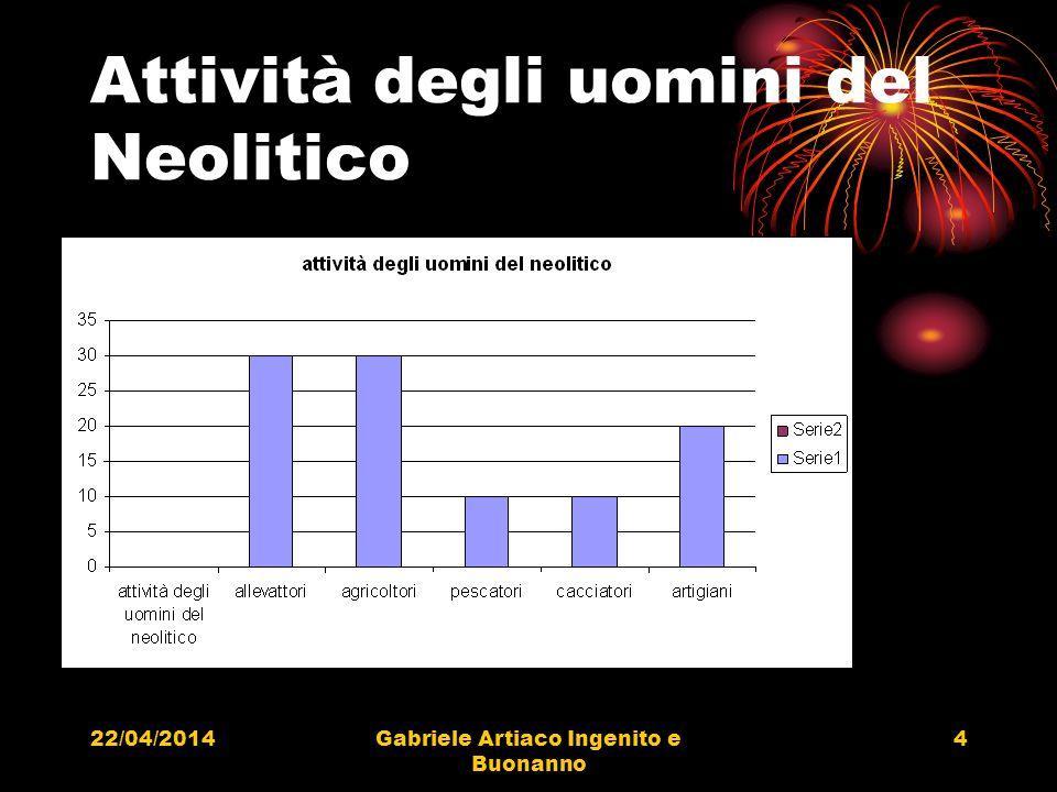 22/04/2014Gabriele Artiaco Ingenito e Buonanno 4 Attività degli uomini del Neolitico