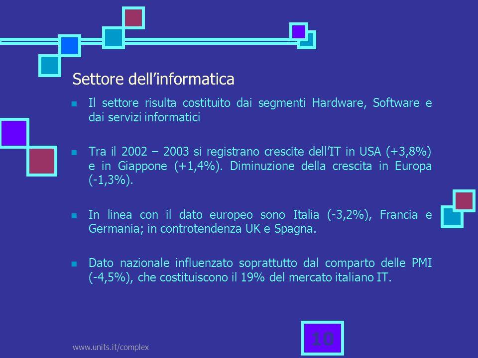 www.units.it/complex 10 Settore dellinformatica Il settore risulta costituito dai segmenti Hardware, Software e dai servizi informatici Tra il 2002 –