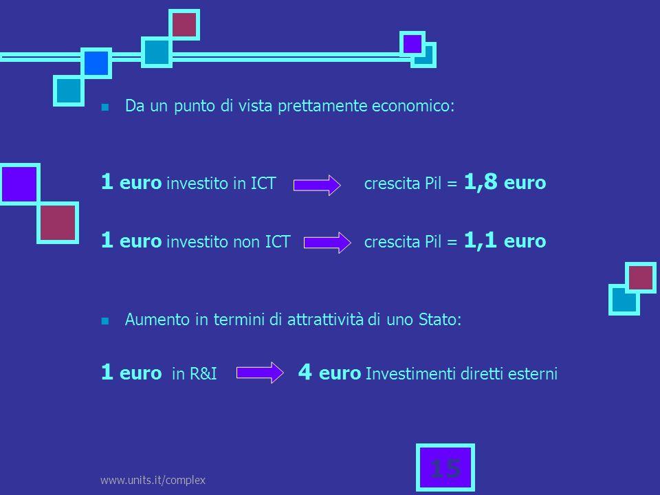 www.units.it/complex 15 Da un punto di vista prettamente economico: 1 euro investito in ICTcrescita Pil = 1,8 euro 1 euro investito non ICTcrescita Pi