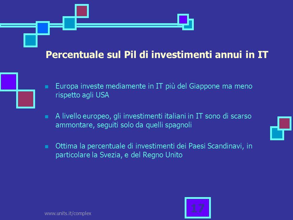 www.units.it/complex 17 Percentuale sul Pil di investimenti annui in IT Europa investe mediamente in IT più del Giappone ma meno rispetto agli USA A l