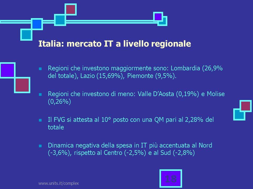 www.units.it/complex 18 Italia: mercato IT a livello regionale Regioni che investono maggiormente sono: Lombardia (26,9% del totale), Lazio (15,69%),