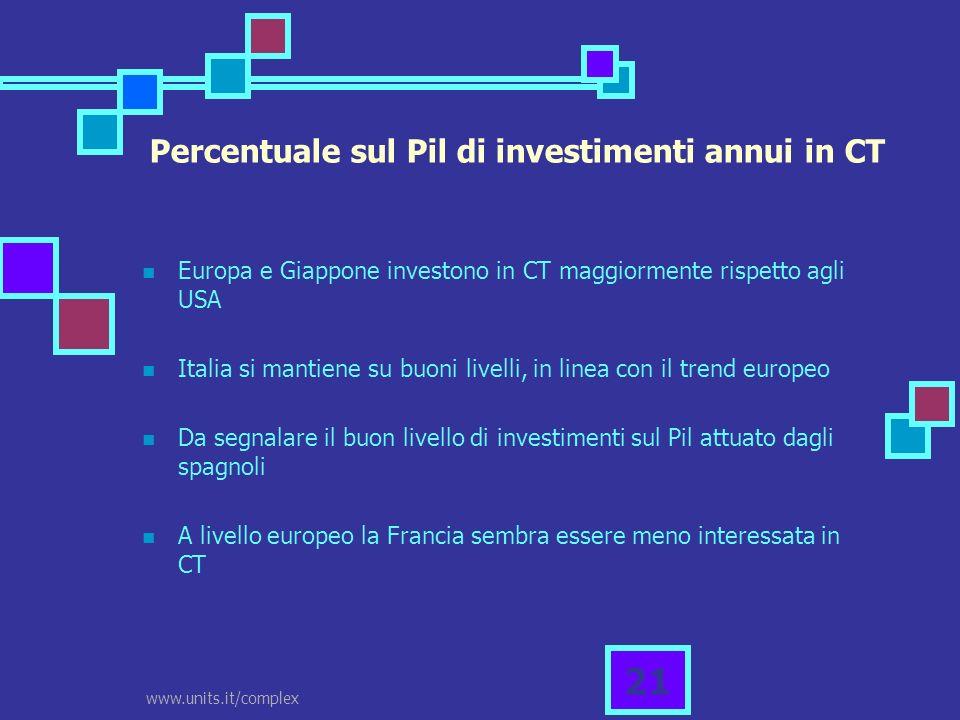 www.units.it/complex 21 Europa e Giappone investono in CT maggiormente rispetto agli USA Italia si mantiene su buoni livelli, in linea con il trend eu