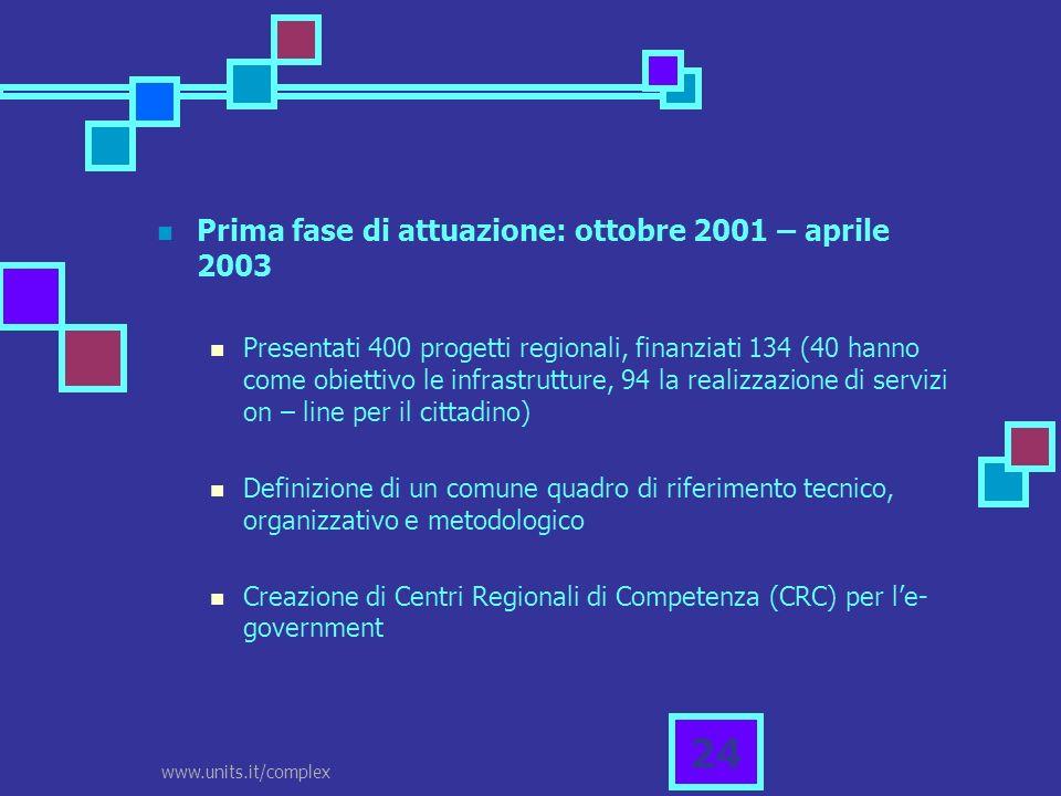 www.units.it/complex 24 Prima fase di attuazione: ottobre 2001 – aprile 2003 Presentati 400 progetti regionali, finanziati 134 (40 hanno come obiettiv