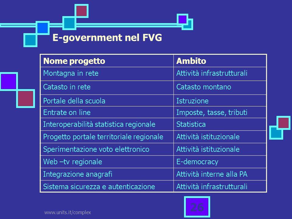 www.units.it/complex 26 E-government nel FVG Nome progettoAmbito Montagna in reteAttività infrastrutturali Catasto in reteCatasto montano Portale dell