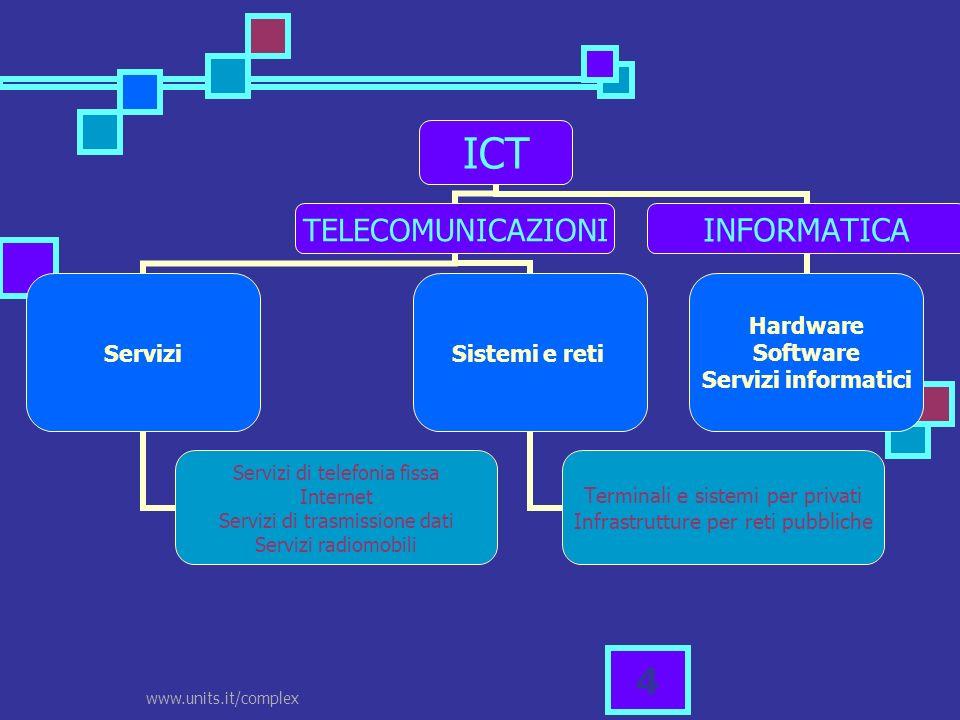 www.units.it/complex 4 ICT TELECOMUNICAZIONI Servizi Servizi di telefonia fissa Internet Servizi di trasmissione dati Servizi radiomobili Sistemi e re