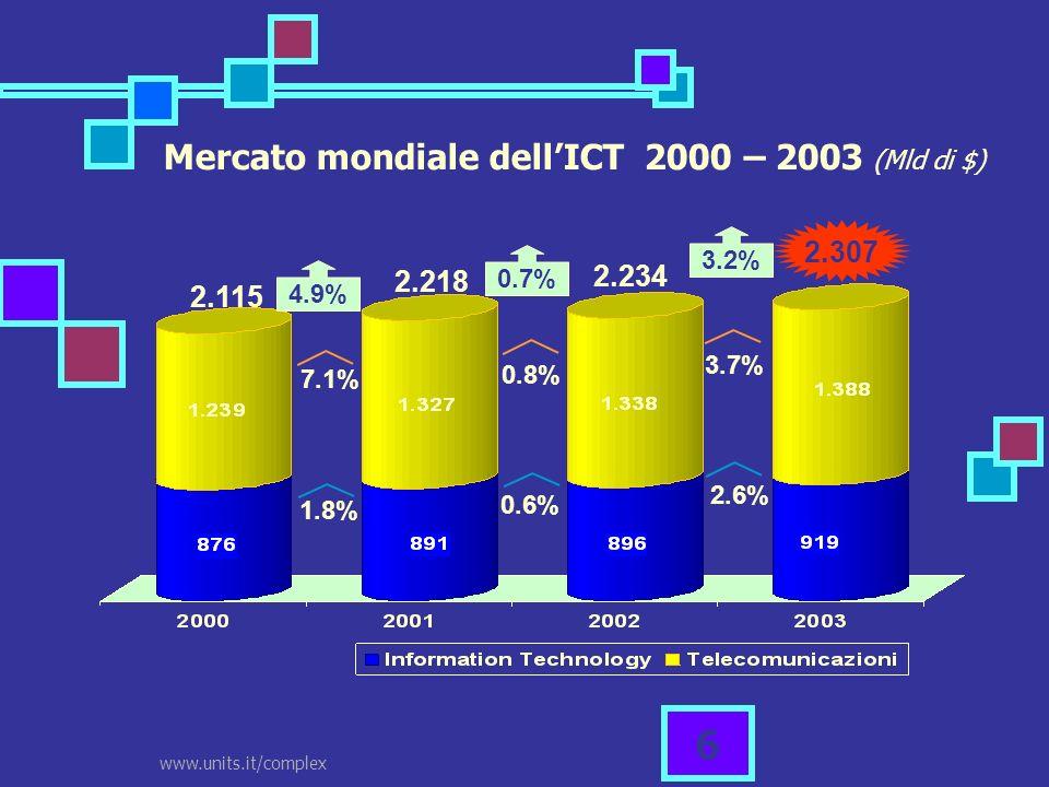 www.units.it/complex 7 Mercato mondiale dellICT 2000 – 2003 Andamento costantemente in crescita Rallentamento dello sviluppo tre il 2001 e il 2002 Settore TLC registra sempre una crescita maggiore rispetto allIT Il 2003 si chiude con un valore dellintero mercato pari a 2.307 mld di $, 1.388 mld in TLC e 919 in IT Dati percentuali a livello mondiale: Nel Nord America IT (+3,8%), TLC (+3,5%) Asia IT (+2,4%), TLC (+6,7%) Europa IT (-1,3%), TLC (+1,1) Crescita TLC trainata dalla telefonia mobile (+520 milioni di nuovi clienti, per un totale di 1.350 milioni di utenti)