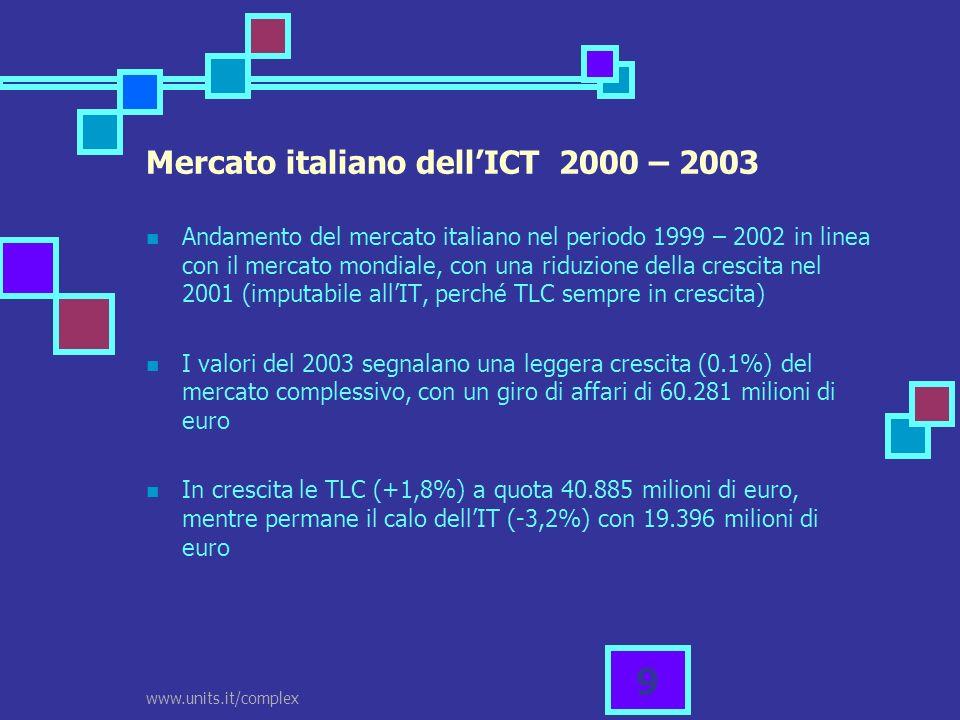 www.units.it/complex 30 Stato del digital divide Telecom Italia rimane loperatore principale sul mercato delle telecomunicazioni (57% centrali con fibra ottica) Solo il 70% dei capoluoghi di provincia è raccordato in fibra ottica con 2 o più operatori Disparità nella disponibilità potenziale per abitante: in base a numero, livello di competizione e delle prestazioni tecnologiche disponibili, lItalia viene divisa in zona verde (25%), zona gialla (45%) e zona rossa (30%).