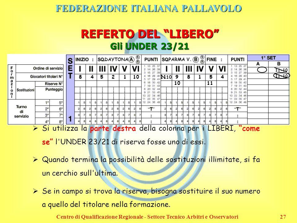 FEDERAZIONE ITALIANA PALLAVOLO Centro di Qualificazione Regionale - Settore Tecnico Arbitri e Osservatori27 8 4 5 2 1 10 11 9 8 1 5 4 DAYTONA PARMA V.